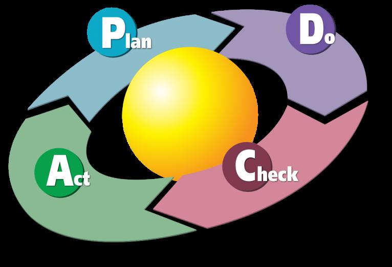 Der prozessorientierte Ansatz der ISO 9001 (2015)